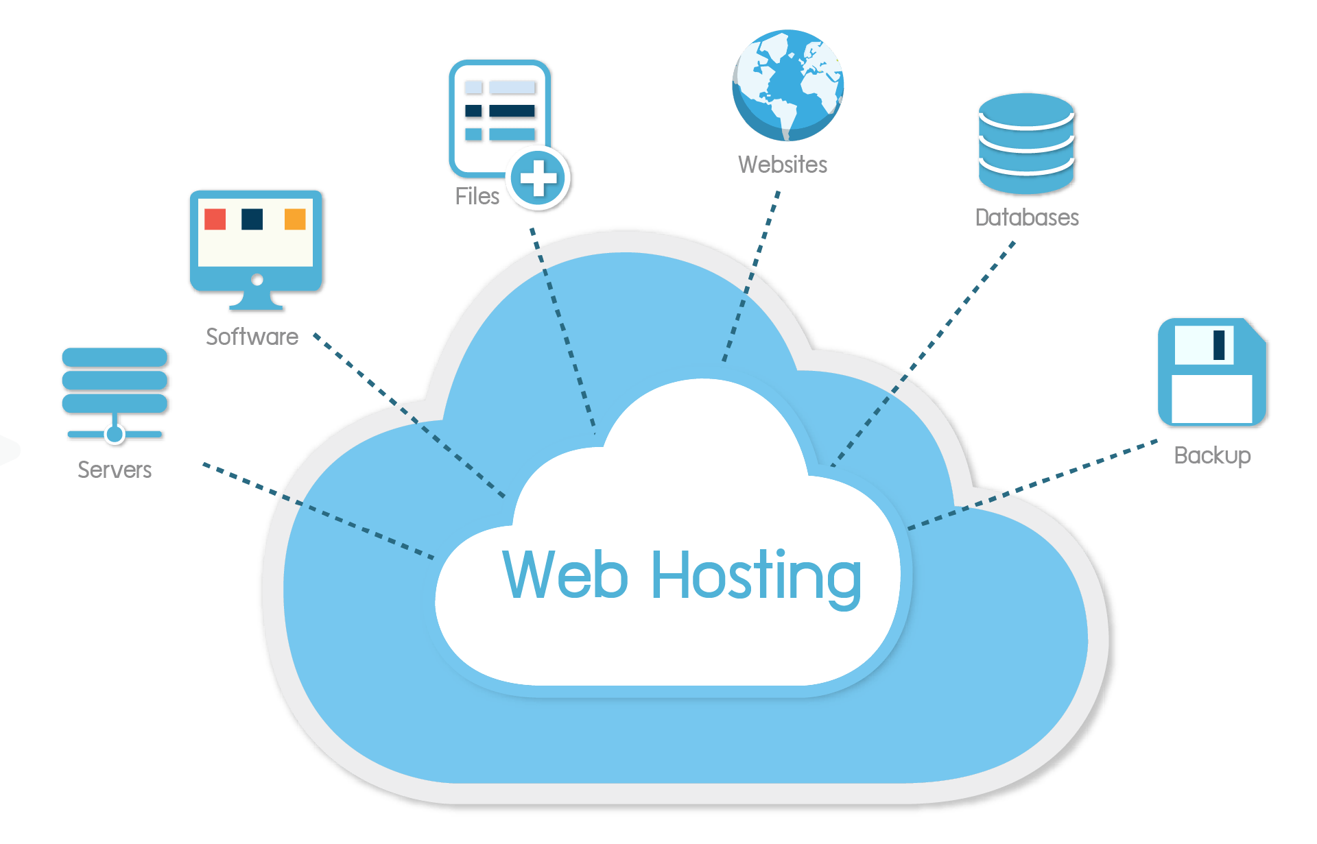 Best Web Hosting 2020 | Recommendations